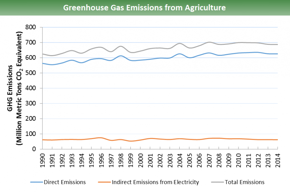 GHG emissions from agriculture for 1990-2014: Indirect emissions remain relatively constant over the time span, at ~65 million metric tons of CO2 equivalents. Direct emissions start at ~560 in 1990, and peak at ~635 in 2012. 2014 total emissions are ~690.