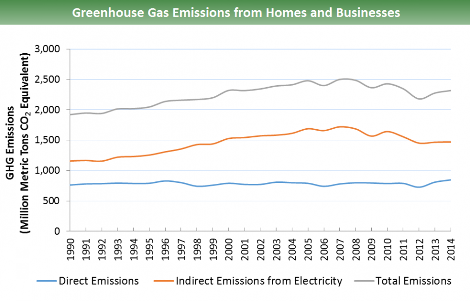 Direct & indirect GHG emissions from homes & businesses for 1990-2014: Direct emissions remain relatively constant over the time span, at 750-850 million metric tons of CO2 equivalents. Total emissions increase from ~1,900 in 1990 to ~2,300 in 2014.