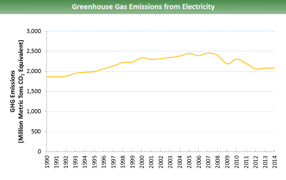 Greenhouse Gas Emissions from Electricity