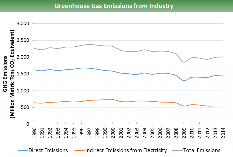 Direct & indirect GHG emissions from industry electricity-consumption for 1990-2014: In 1990, total emissions are ~2,250 million metric tons of CO2 equivalents. Total emissions peak at ~2,400 in 1998, trough at ~1,850 in 2009, & reach ~2,000 in 2014.