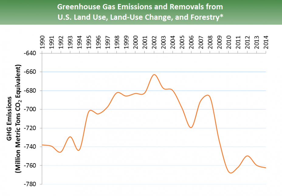 GHG emissions from land use, land use change, & forestry for 1990-2014: Emissions start at -740 million metric tons of CO2 equivalent and peak at -660 in 2002. From 2002 onward, emissions drop quickly to a low of -770 in 2010, and ends at -760 in 2014.