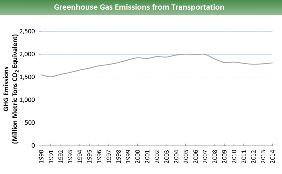 Line graph of greenhouse gas emissions from transportation for 1990 to 2014. The GHG emissions started just above 1,500 MMtCO2e in 1990, and rose to a peak of just above 2,000 million in 2005. It ends just above 1,800 MMtCO2e.