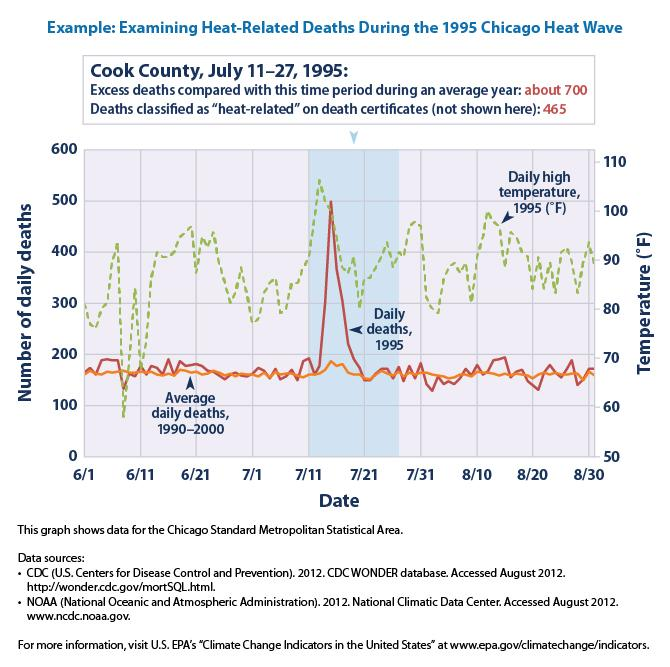 Line graph showing the average daily deaths, actual daily deaths in 1995, and the daily high temperature for the Chicago Standard Metropolitan Statistical area over the summer of 1995.