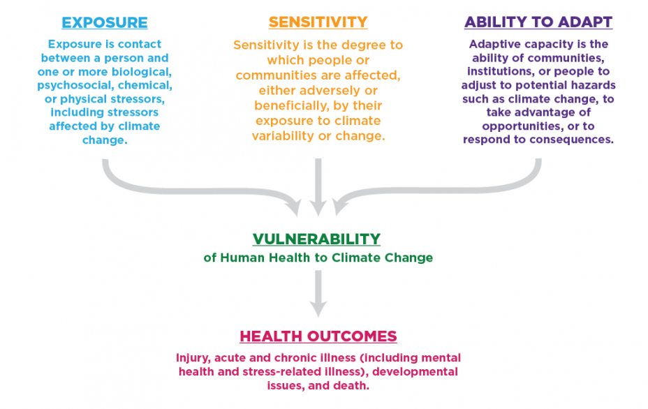 Figure 3. Climate Health Determinants of Vulnerability