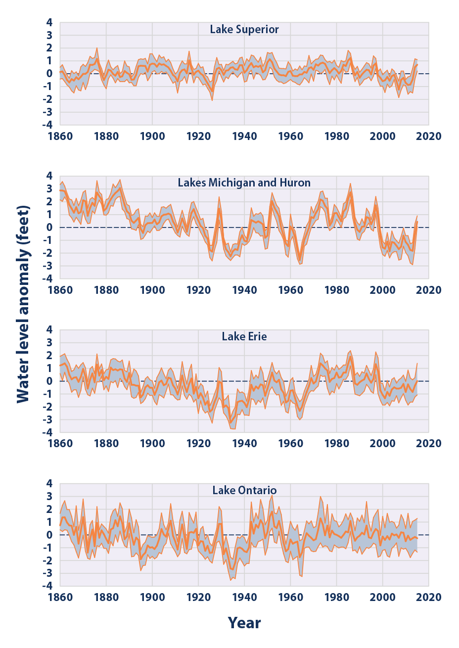 Climate Change Indicators: Great Lakes Water Levels and