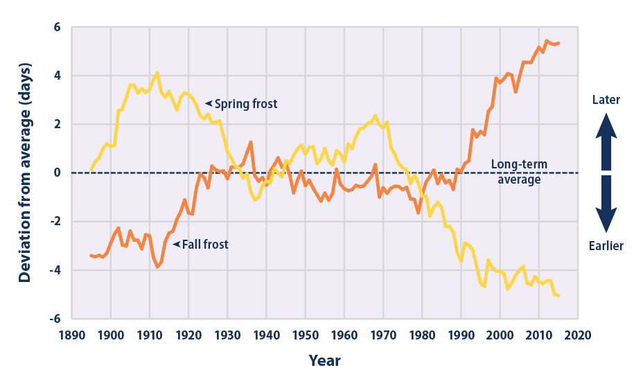 Line graph showing changes in the timing of the last spring frost and the first fall frost in the contiguous 48 states from 1895 to 2015.