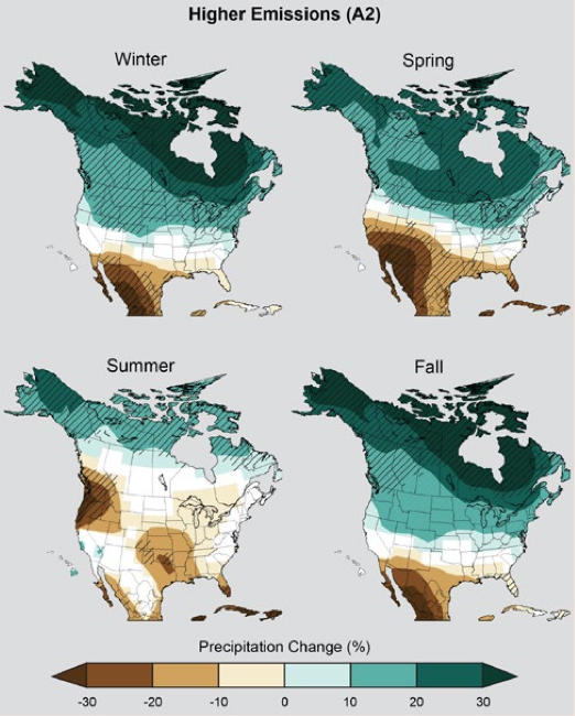 Series of four maps displaying seasonal precipitation change under a higher emissions scenario. Generally, Canada and the northern half of the US see increases of upto 30%, while Mexico and the southern US see decreases of up to 30%.