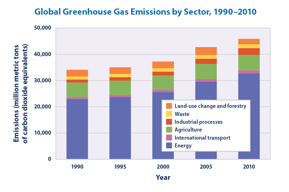 Bar graph showing global greenhouse gas emissions in 1990, 1995, 2000, 2005, and 2010, broken down by source sector.