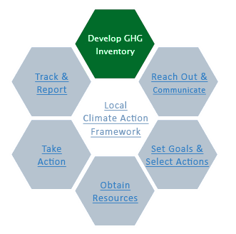 Develop Greenhouse Gas Inventory | Climate and Energy
