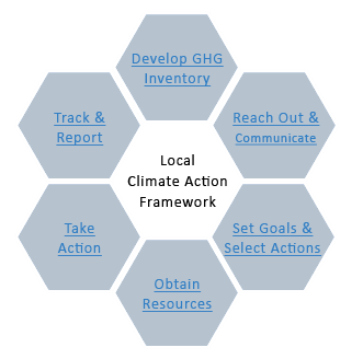 Local Climate Action Framework: A Step-by-Step