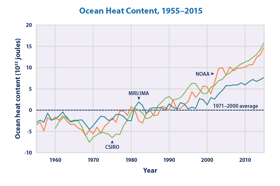 Line graph showing three different estimates of how the amount of heat in the ocean changed from 1955 to 2015.