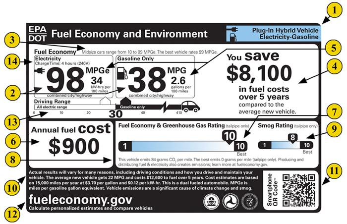 Plug-in Hybrid Electric Vehicle Label | Fuel Economy | US EPA