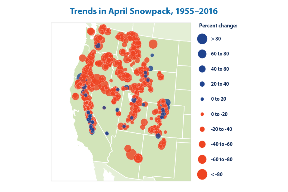 Map with color-coded circles showing the percentage increase or decrease in snowpack from 1955 to 2016 at measurement sites in the western United States.