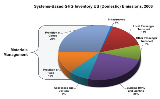 Systems-Based GHG Inventory US Emissions 2006