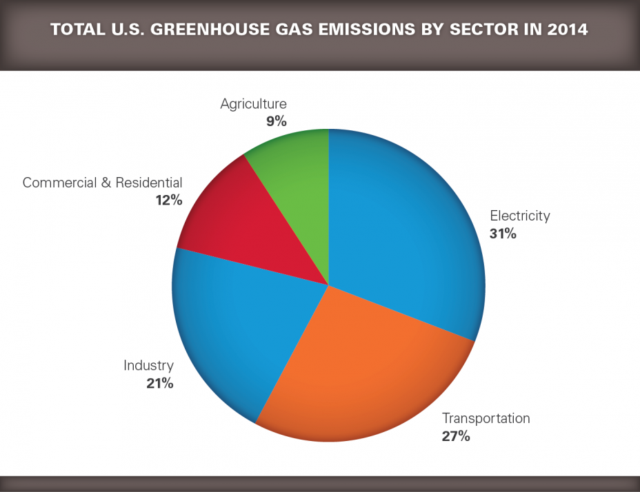 Key Facts And Figures Greenhouse Gas Reporting Program Ghgrp