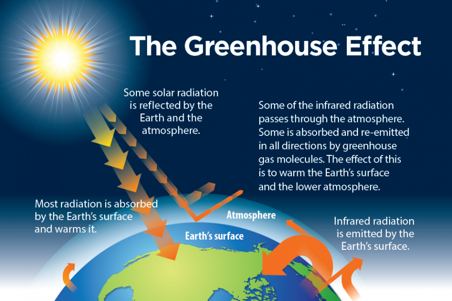 Picture from part of a slide show that explains the greenhouse effect.