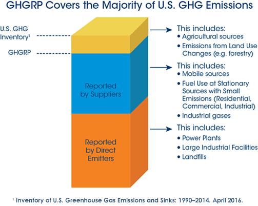 GHGRP 2015 Reported Data bar graph