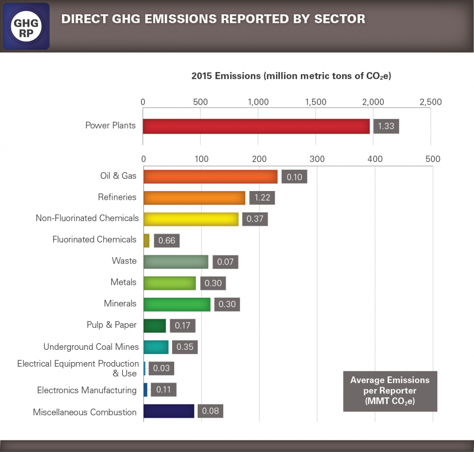 GHGRP 2015 Reported Data bar graph 2