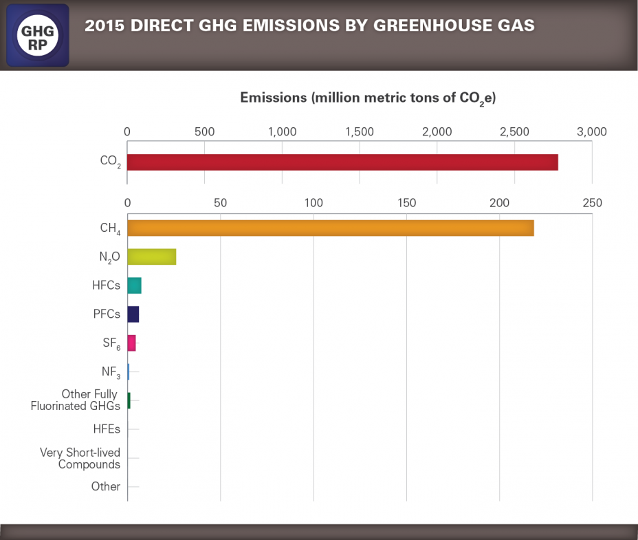 GHGRP 2015 Reported Data bar graph 3