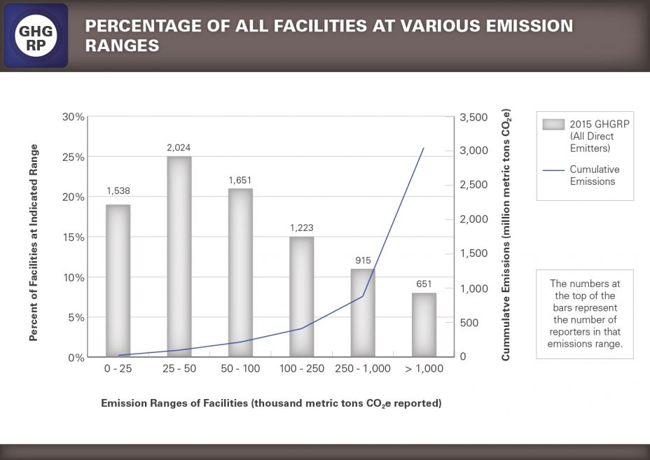 GHGRP 2015 Reported Data bar graph 5