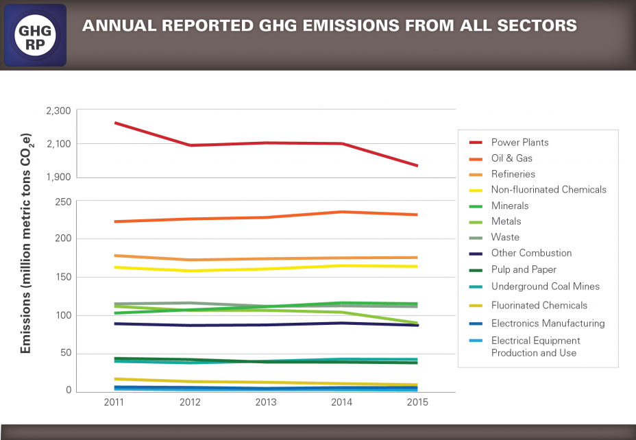 GHGRP 2015 Reported Data line graph