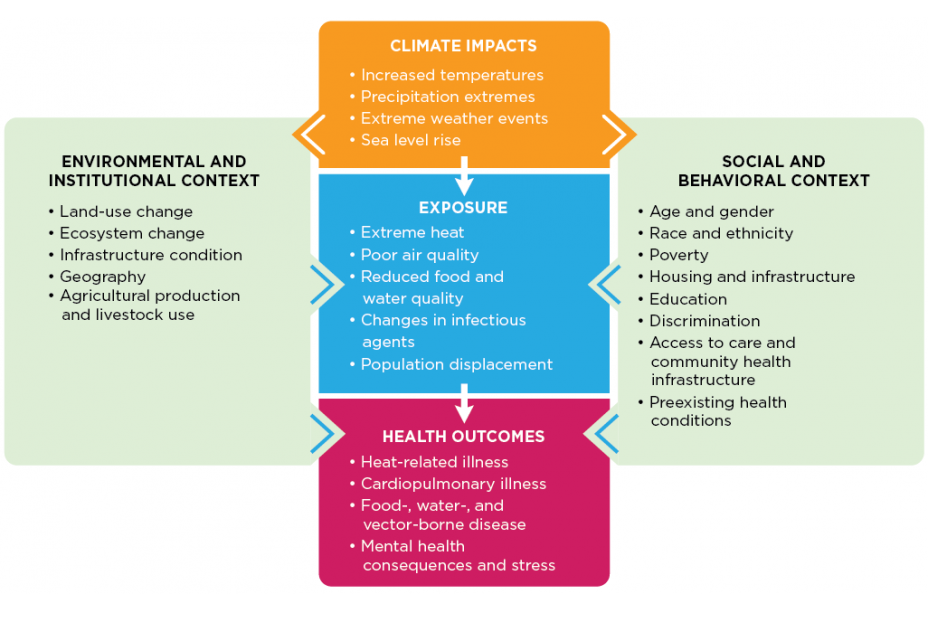 Climate Change and Health Pathways