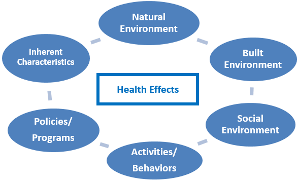 Diagram 2. Holistic Environmental Health Research must consider the Total (Built, Natural, and Social) Environment combined with Activities/Behaviors, Policies and Programs, and Inherent Characteristics.