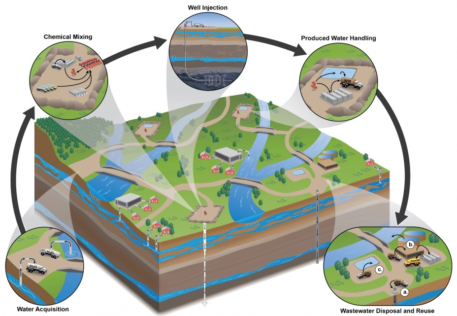 Hydraulic Fracturing Water Cycle