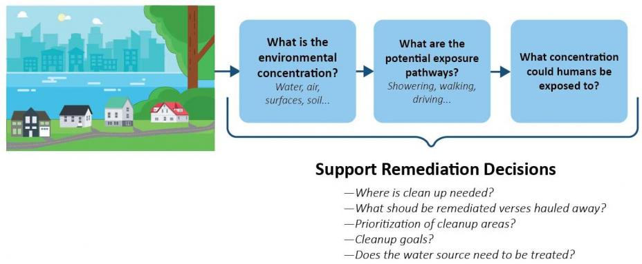 Remediation Decision Graphic