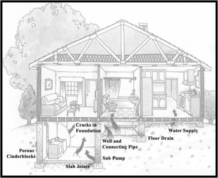 This image shows how radon might enter a home or building.