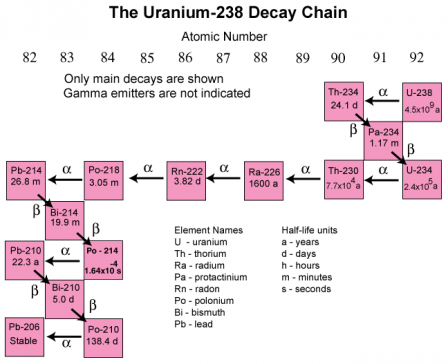 this image shows the complete decay chain of u 238