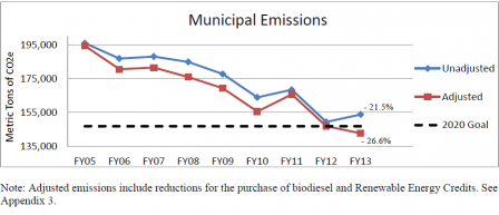 Boston's municipal emissions for FY05-FY13