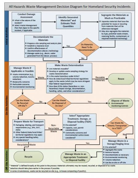 All Hazards Waste Management Decision Diagram for Homeland Security Incidents