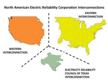 Map of the three U.S. regional electricity interconnects - the Western interconnection, the Eastern interconnection and the Electricity Reliability Council of Texas interconnection
