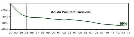 Aggregate emissions of six common pollutants dropped 69% between 1970 and 2014.