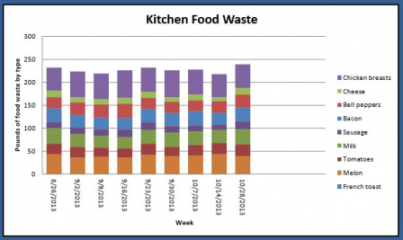 Kitchen Food Waste Chart: Pounds of Food Waste by Type
