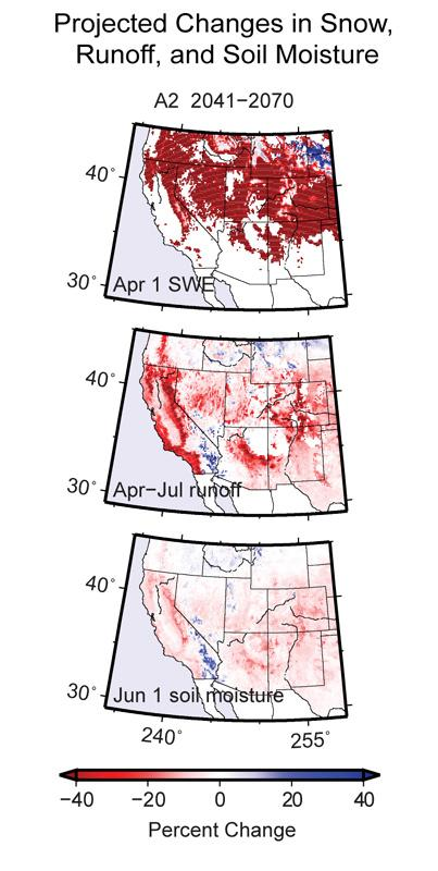Maps showing projected declines in snowpack, runoff, and soil moisture if GHG emissions remain high. Snowpack reduced by 40% or more across Rocky Mountains, Sierras, & Cascades. Runoff decreases 20-40% for most of the region. Soil moisture decreases 0-20%