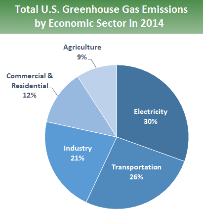 Sources of greenhouse gas emissions greenhouse gas ghg emissions pie chart of total us greenhouse gas emissions by economic sector in 2014 30 percent ccuart Gallery