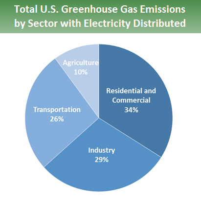 Pie chart showing total U.S. Greenhouse Gas Emissions by Sector with Electricity Distributed. 34 percent is from Residential and Commercial, 29 percent is from industry, 26 percent is from transportation, and 10 percent is from agriculture.