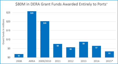 DERA Funding for Ports graph