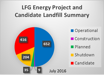 Landfill Gas Energy Project Data and Landfill Technical Data