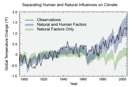Chart showing observed global temperature change, and projected temperature change from natural factors alone, and natural and human factors.