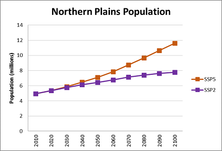 Chart showing the increase trends of population in the Northern Plains region.