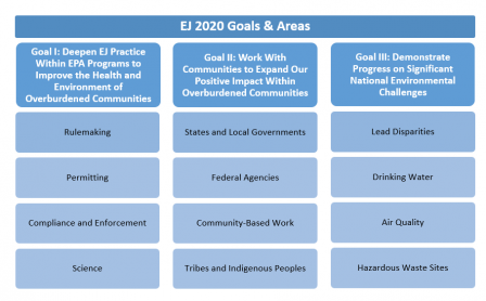 Illustration of 3 goals of EJ 2020
