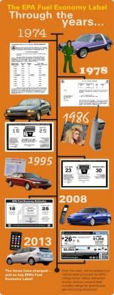 The EPA Fuel Economy Label Through the years...1974 through 2013