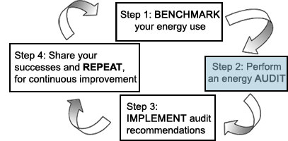 Step 2: Perform an Energy Audit | Region 9: Sustainable
