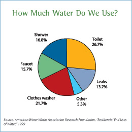 Indoorwateruse Web on Energy Drink Consumption Chart