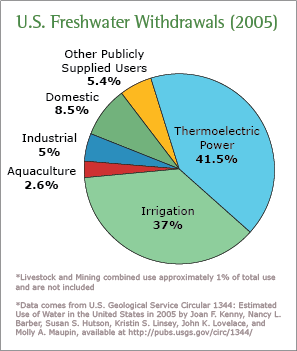 Water Use Today Watersense Us Epa