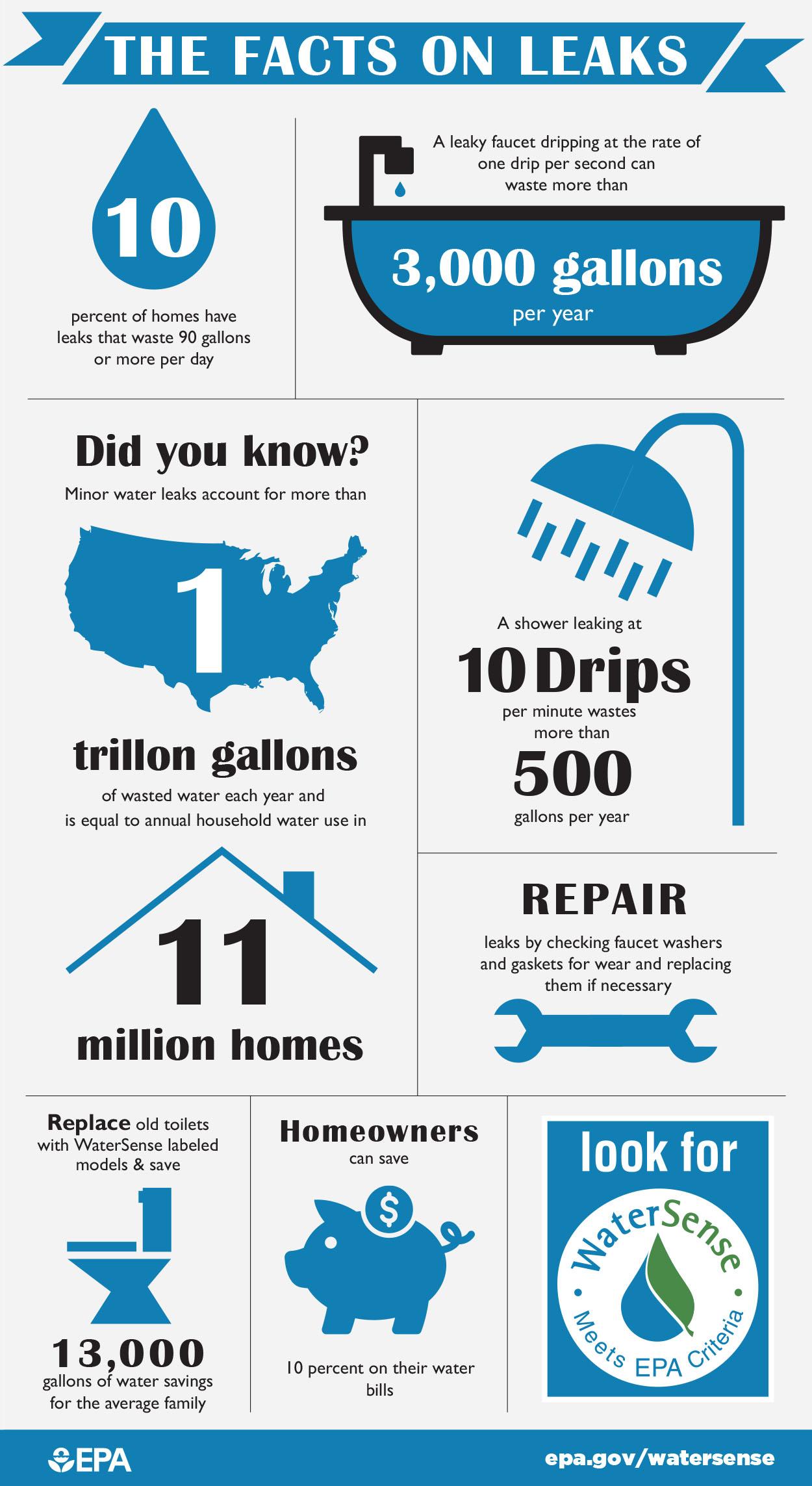 Fix A Leak Week Watersense Us Epa
