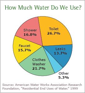 Water Use Today | WaterSense | US EPA